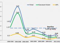 Data Deforestasi Indonesia periode 1990-2012, Kementerian Kehutanan