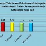 Laporan Hasil Penilaian Tata Kelola Kehutanan di Lombok Barat