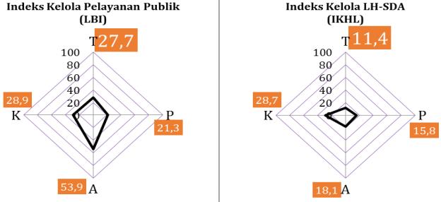 Perbandingan_Indeks_Kelola