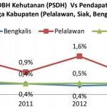 Kotak Fakta – Potret  Keadaan Hutan Indonesia 2009-2013 – bag 2