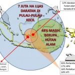 Kondisi Krisis Ekosistem Hutan di Pulau-Pulau Kecil Indonesia