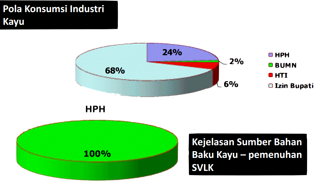 Pola_Konsumsi_Industri_Kayu_3Nov2015
