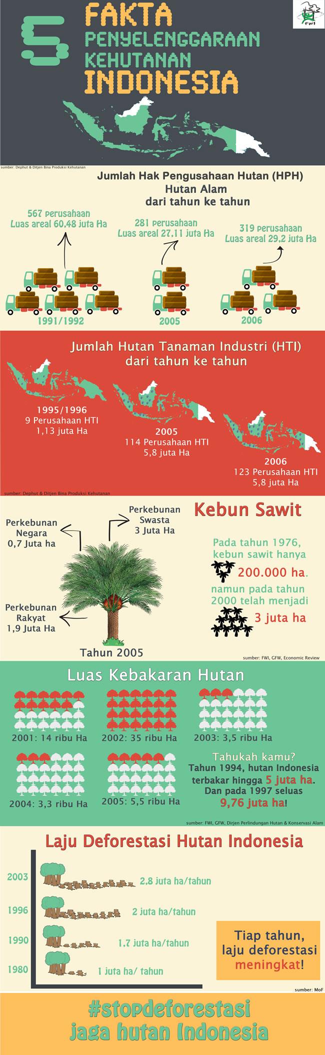 5_Fakta_Penyelenggaraan_Kehutanan_Indonesia_2005