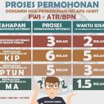 Pembangkangan Kementerian ATR/BPN Terhadap Perintah Undang-Undang Keterbukaan Informasi Publik