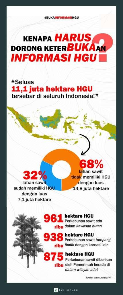 Infografis Pentingnya Mendorong Keterbukaan Informasi HGU